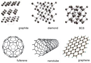 Graphite and diamond the two most well-known allotropes of carbon